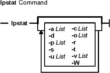 lpstat Command