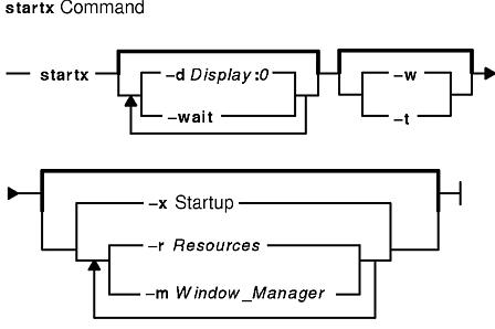 startx Command