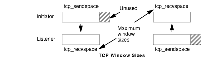 UDP/TCP/IP Performance Overview