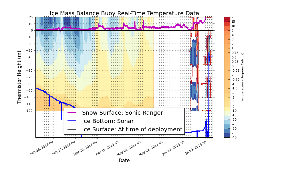 CRREL IMB at Grise Ford, NU: Air, Snow, Ice, Water Temperature Profile 2
