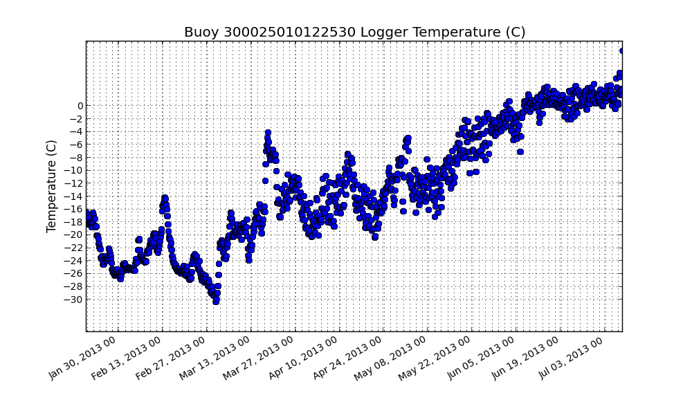 CRREL IMB at Grise Fjord, NU: Logger Temperature (deg C)