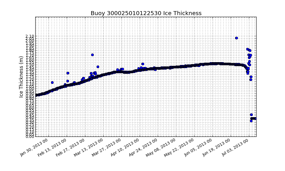 CRREL IMB at Grise Fjord, NU: Ice Thickness (m)