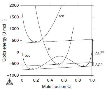 Ccwj teaching 2 cr fe phase diagram illustrating the driving force of metastable phases as the change in gibbs energy between the stable and metastable tangent planes ccuart Images