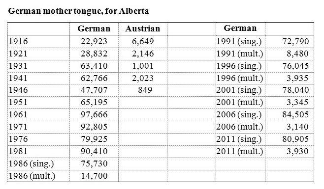 German language maintenance