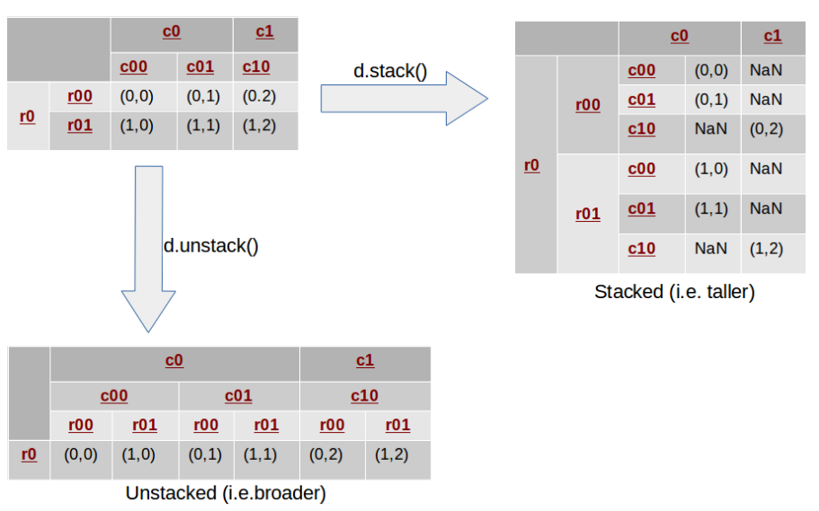 Reshaping in Pandas - Pivot, Pivot-Table, Stack and Unstack — DataScience  0.0.1 documentation