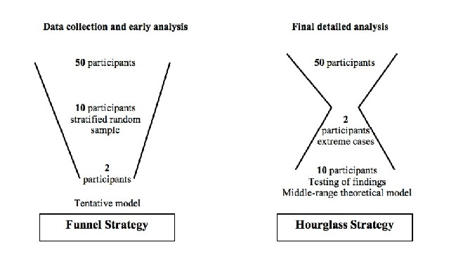 "funnel method essay The ""funnel"" introductory paragraph the first sentence is the wide end of the funnel if you are writing an essay analyzing the significance of the main."
