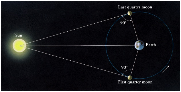 planets and moon distance - photo #25