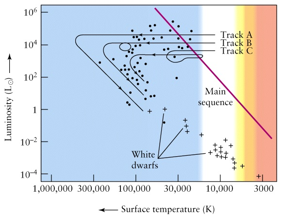 Lecture 17 evolution of low mass stars on the h r diagram white dwarfs are born hot and luminous and over time cool and become less luminous over time the white dwarfs move downwards and to ccuart Gallery