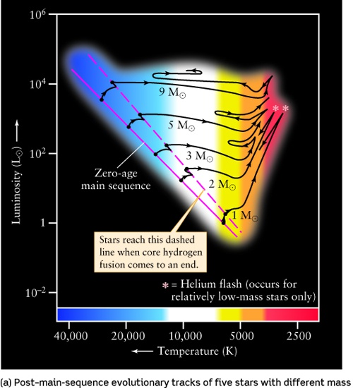 Lecture 18  Evolution Of High Mass Stars