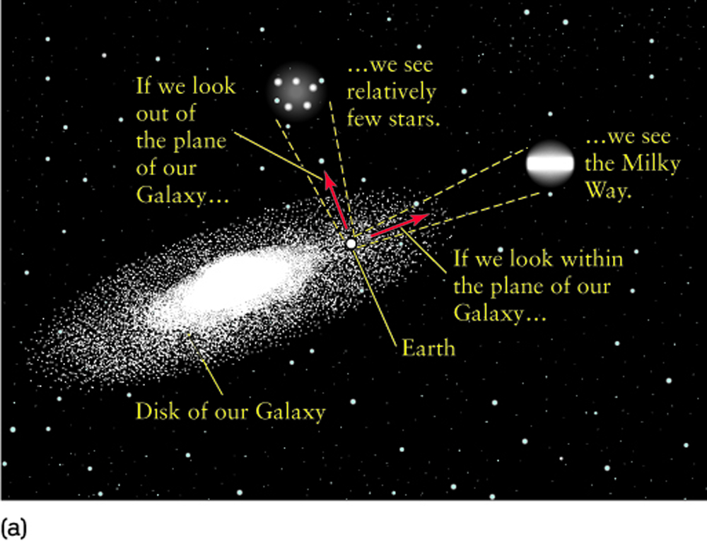 How do we know where we are in the disk of the milky way galaxy — pic 2