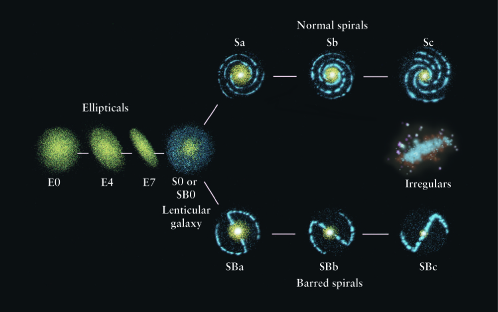 Lecture 23: Galaxies