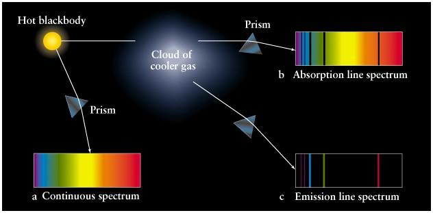 Image result for discrete emission spectra