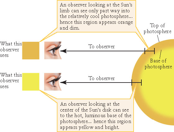 Lecture 9 The Suns Photosphere And Chromosphere