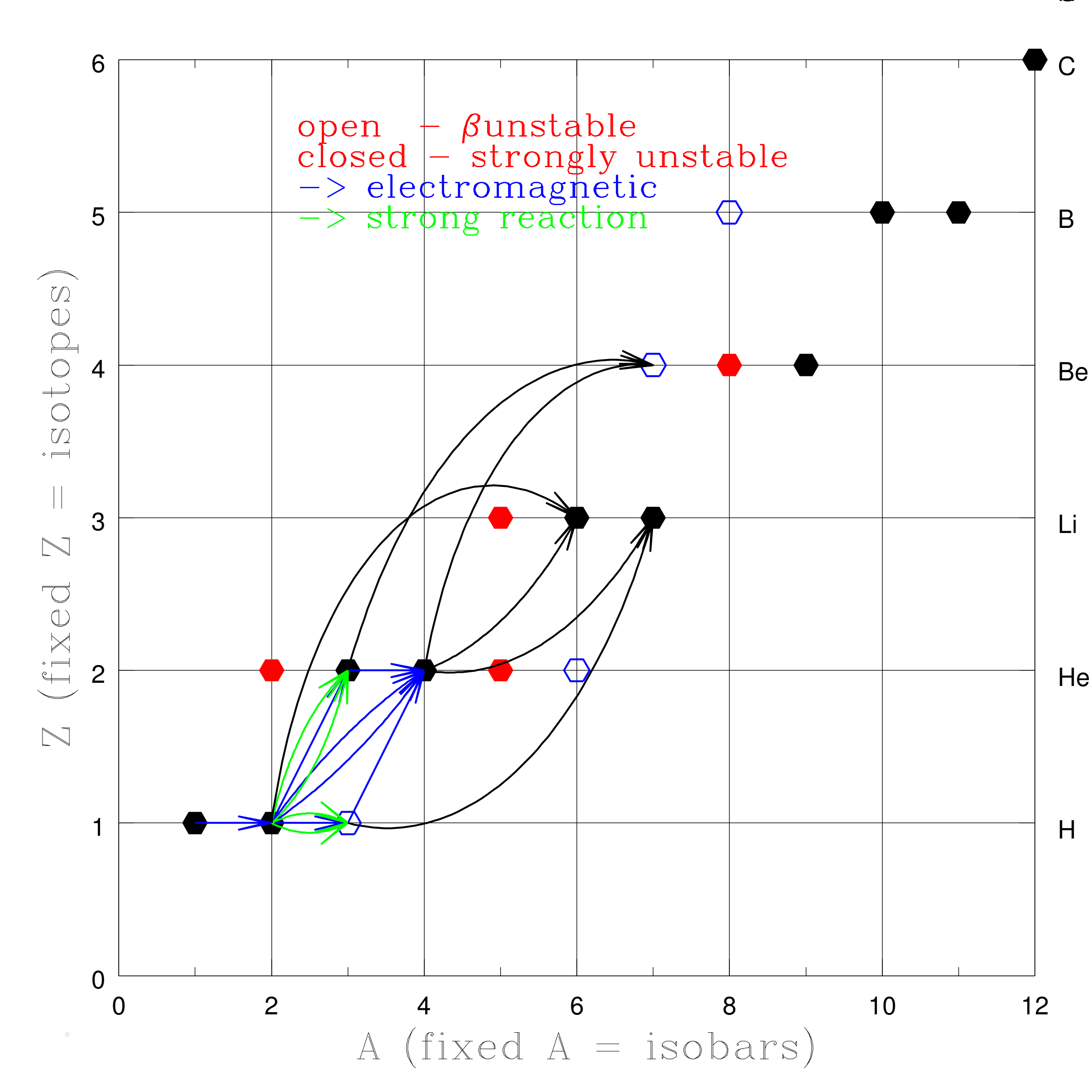 redshift big bang nucleosynthesis Nucleosynthesis in plasma-redshift assumed only to be created in the big-bang plasma-redshift cosmology explains therefore the primordial like nucleosynthesis.