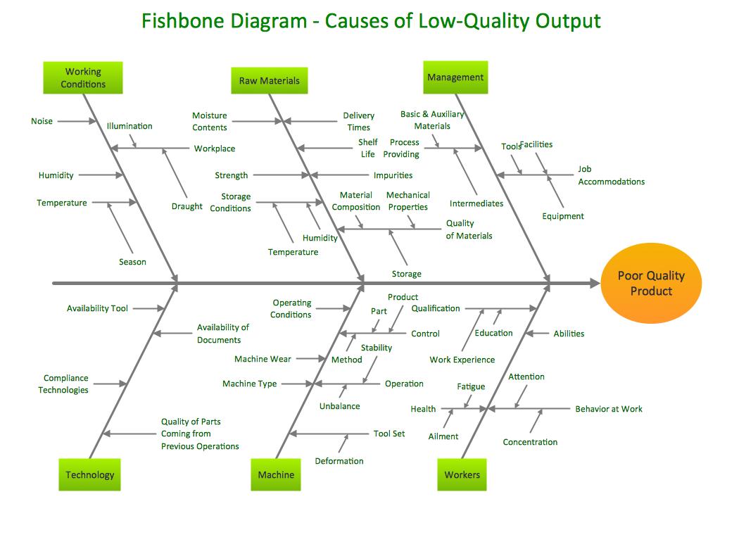 root cause analysis fishbone